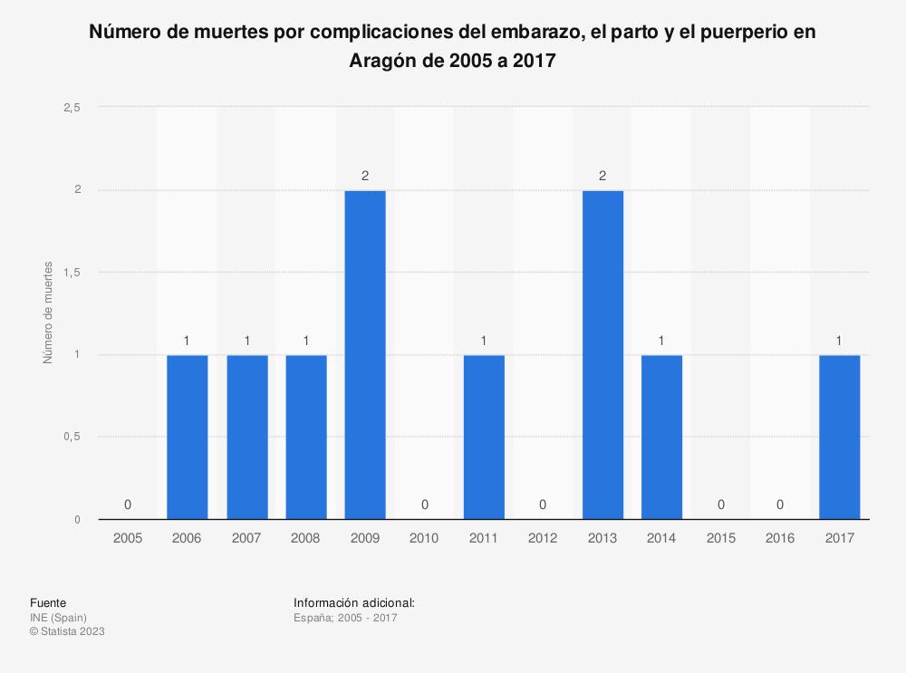 Estadística: Número de muertes por complicaciones del embarazo, el parto y el puerperio en Aragón de 2005 a 2017 | Statista
