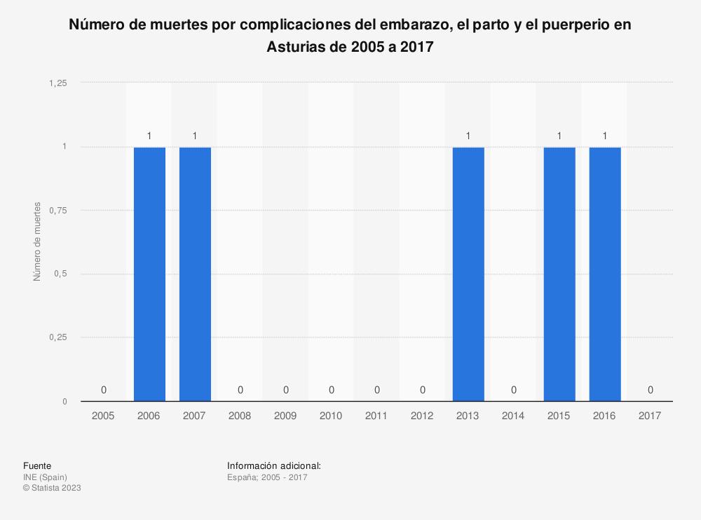 Estadística: Número de muertes por complicaciones del embarazo, el parto y el puerperio en Asturias de 2005 a 2017 | Statista