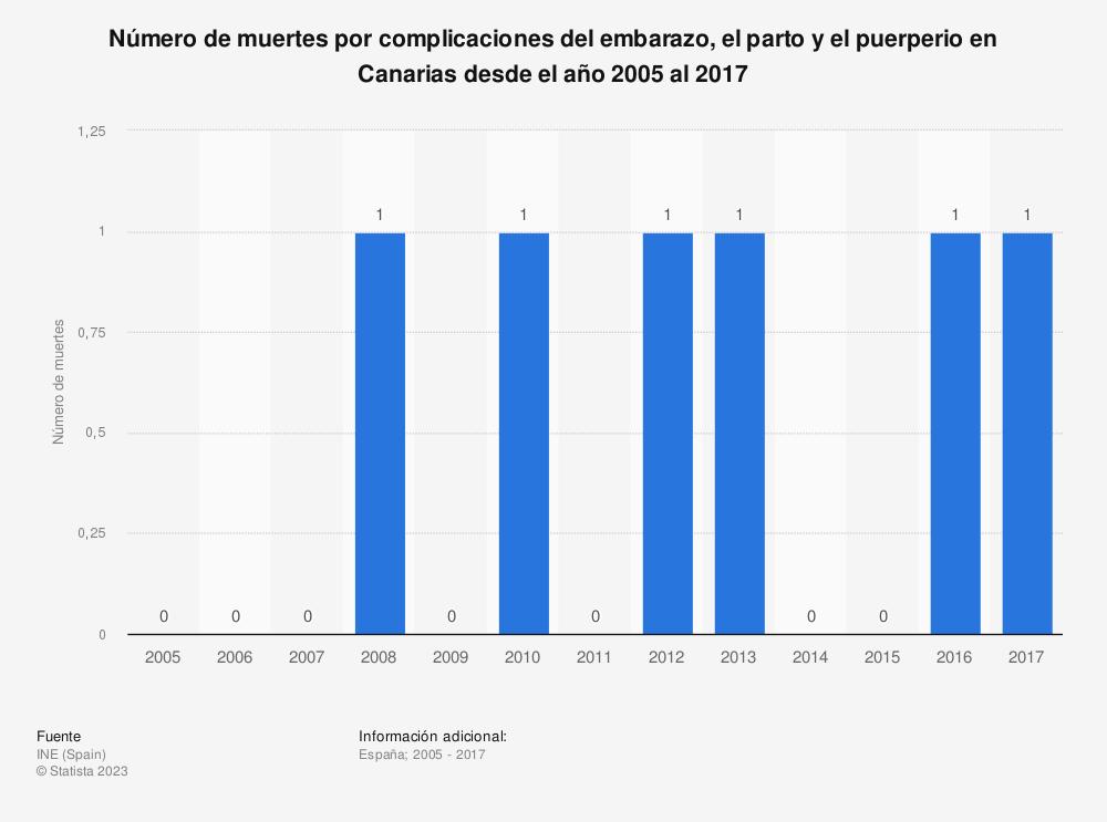 Estadística: Número de muertes por complicaciones del embarazo, el parto y el puerperio en Canarias desde el año 2005 al 2017 | Statista