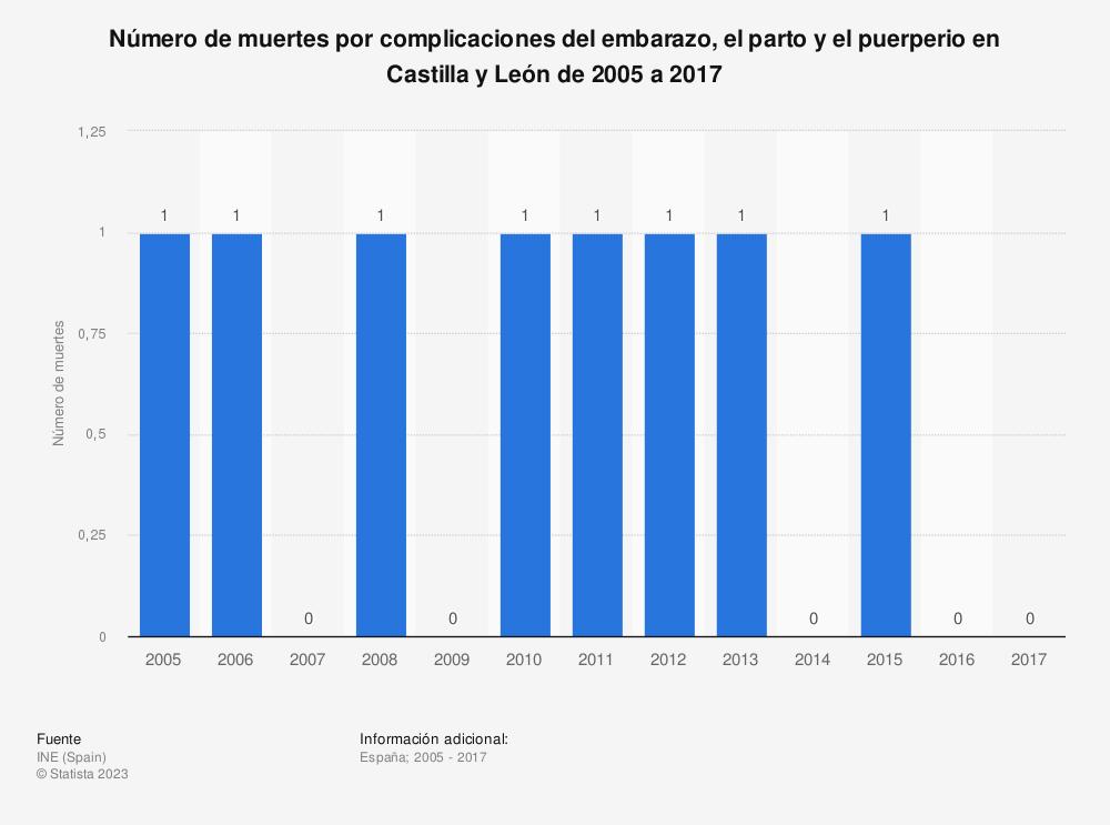 Estadística: Número de muertes por complicaciones del embarazo, el parto y el puerperio en Castilla y León de 2005 a 2017 | Statista