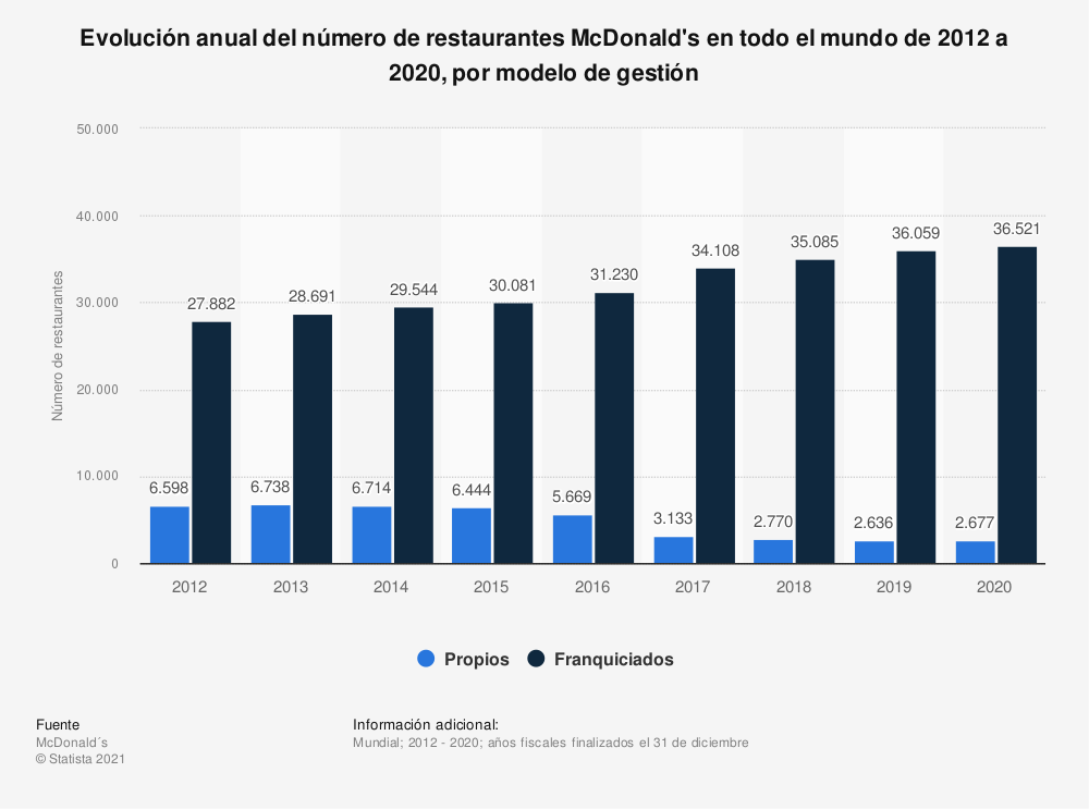 Estadística: Evolución anual del número de restaurantes McDonald's en todo el mundo de 2012 a 2019, por modelo de gestión | Statista