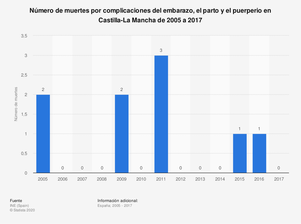 Estadística: Número de muertes por complicaciones del embarazo, el parto y el puerperio en Castilla-La Mancha de 2005 a 2017 | Statista