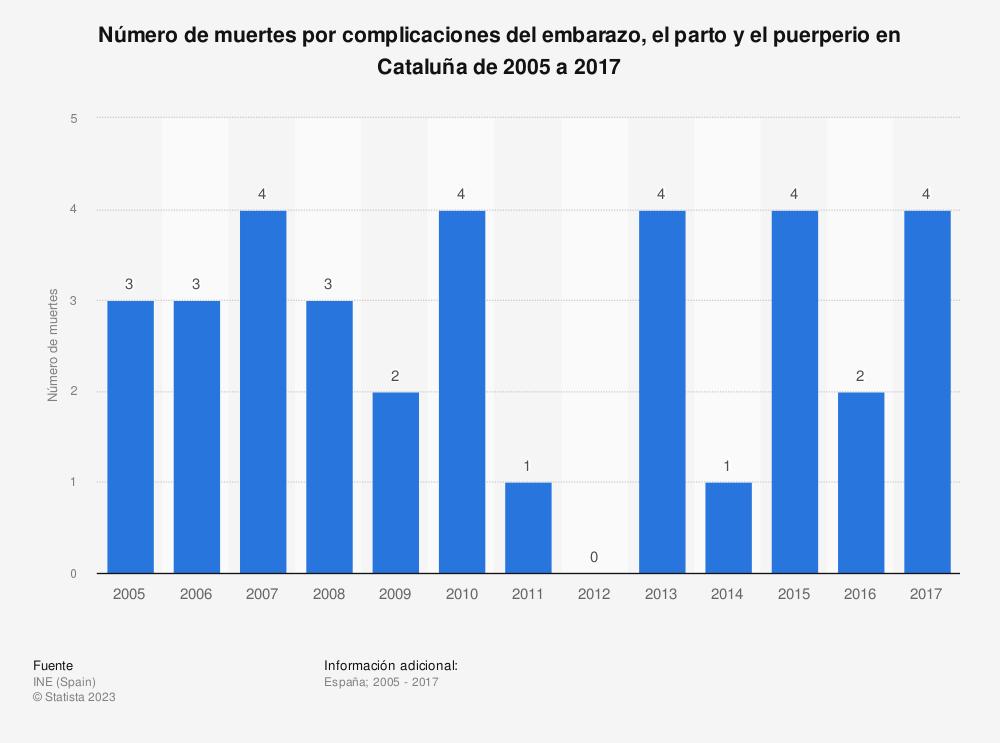 Estadística: Número de muertes por complicaciones del embarazo, el parto y el puerperio en Cataluña de 2005 a 2017 | Statista