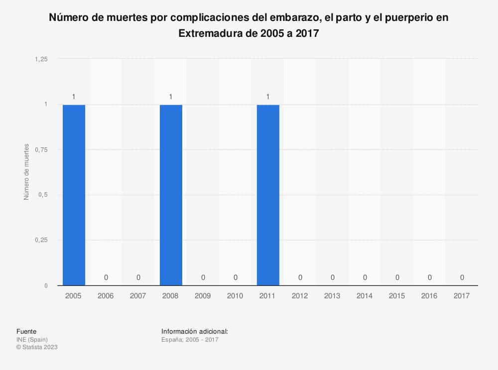 Estadística: Número de muertes por complicaciones del embarazo, el parto y el puerperio en Extremadura de 2005 a 2017 | Statista