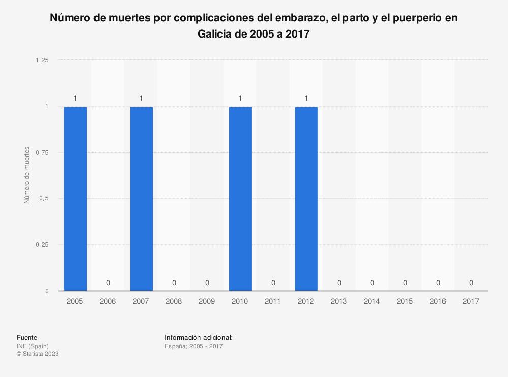 Estadística: Número de muertes por complicaciones del embarazo, el parto y el puerperio en Galicia de 2005 a 2017 | Statista