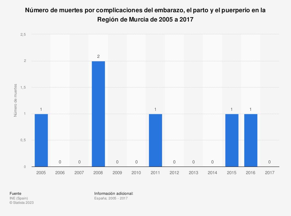 Estadística: Número de muertes por complicaciones del embarazo, el parto y el puerperio en la Región de Murcia de 2005 a 2017 | Statista