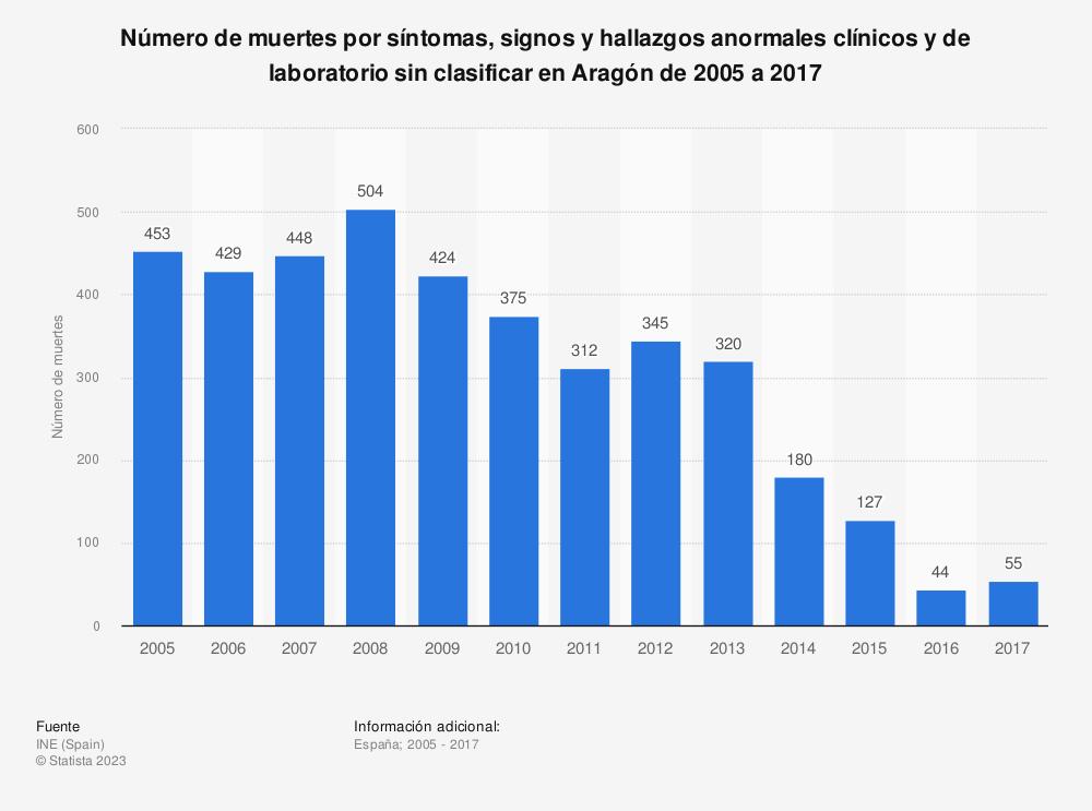 Estadística: Número de muertes por síntomas, signos y hallazgos anormales clínicos y de laboratorio sin clasificar en Aragón de 2005 a 2017 | Statista