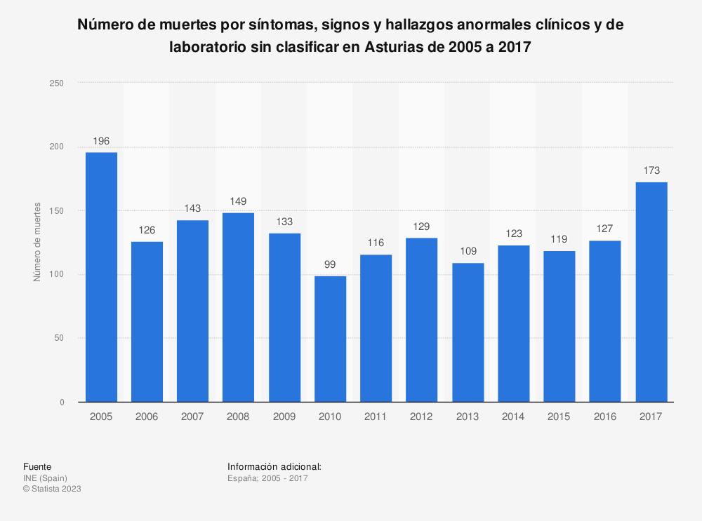 Estadística: Número de muertes por síntomas, signos y hallazgos anormales clínicos y de laboratorio sin clasificar en Asturias de 2005 a 2017 | Statista