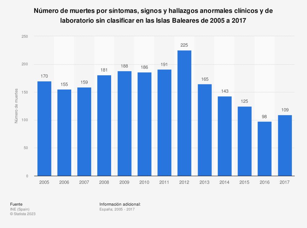 Estadística: Número de muertes por síntomas, signos y hallazgos anormales clínicos y de laboratorio sin clasificar en las Islas Baleares de 2005 a 2017 | Statista