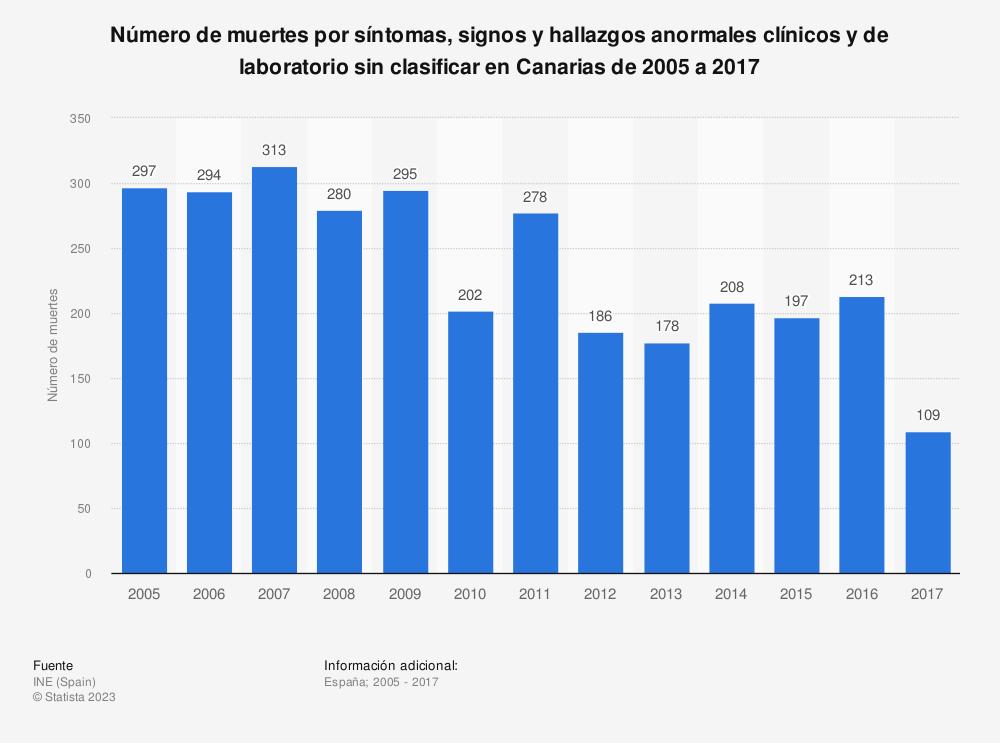Estadística: Número de muertes por síntomas, signos y hallazgos anormales clínicos y de laboratorio sin clasificar en Canarias de 2005 a 2017 | Statista