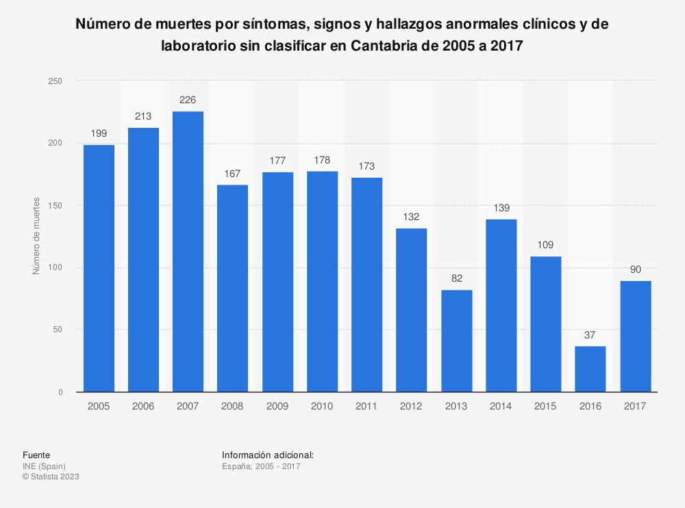 Estadística: Número de muertes por síntomas, signos y hallazgos anormales clínicos y de laboratorio sin clasificar en Cantabria de 2005 a 2017 | Statista