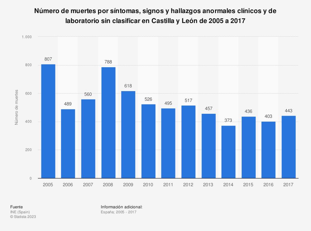 Estadística: Número de muertes por síntomas, signos y hallazgos anormales clínicos y de laboratorio sin clasificar en Castilla y León de 2005 a 2017 | Statista