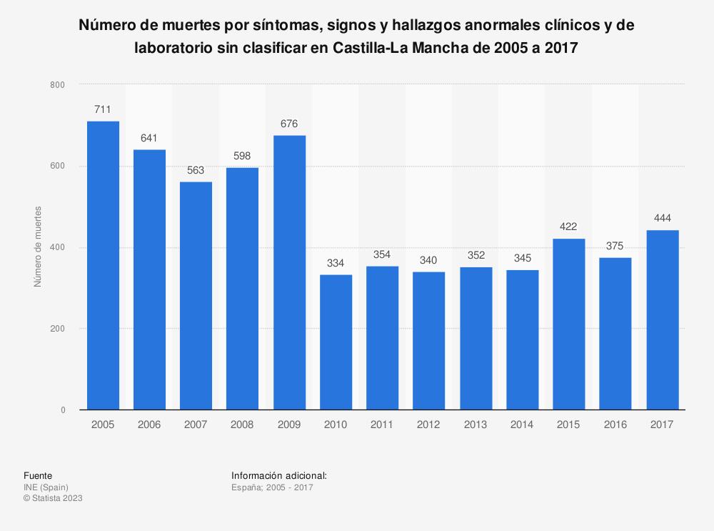 Estadística: Número de muertes por síntomas, signos y hallazgos anormales clínicos y de laboratorio sin clasificar en Castilla-La Mancha de 2005 a 2017 | Statista