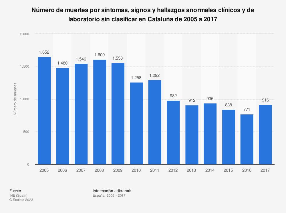 Estadística: Número de muertes por síntomas, signos y hallazgos anormales clínicos y de laboratorio sin clasificar en Cataluña de 2005 a 2017 | Statista