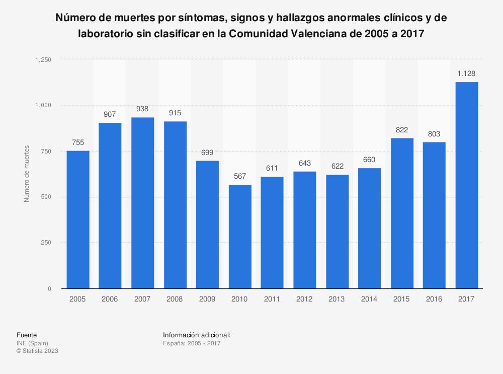 Estadística: Número de muertes por síntomas, signos y hallazgos anormales clínicos y de laboratorio sin clasificar en la Comunidad Valenciana de 2005 a 2017 | Statista