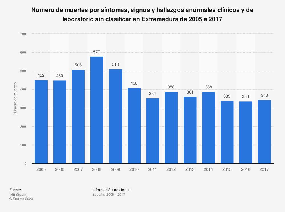 Estadística: Número de muertes por síntomas, signos y hallazgos anormales clínicos y de laboratorio sin clasificar en Extremadura de 2005 a 2017 | Statista
