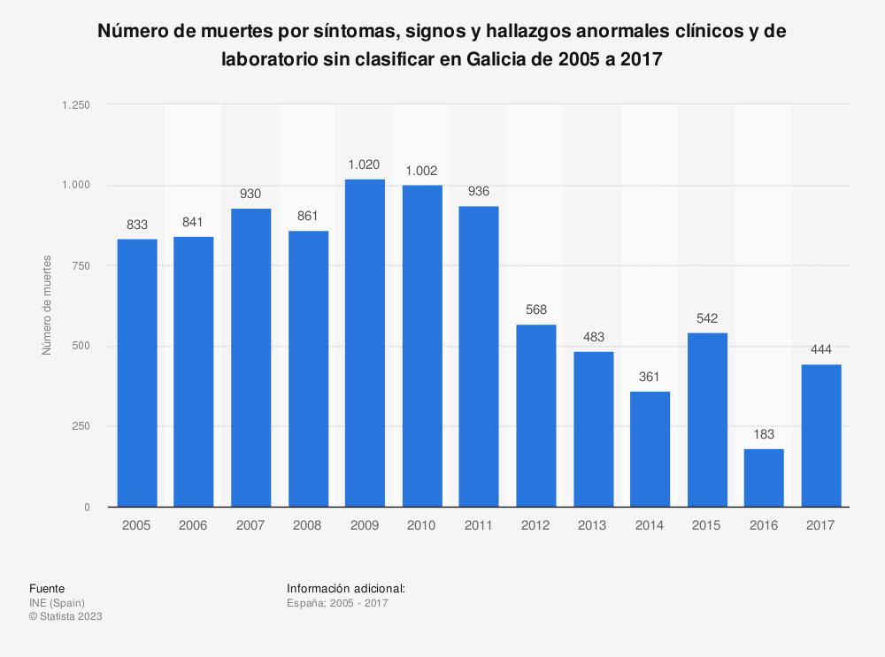 Estadística: Número de muertes por síntomas, signos y hallazgos anormales clínicos y de laboratorio sin clasificar en Galicia de 2005 a 2017 | Statista