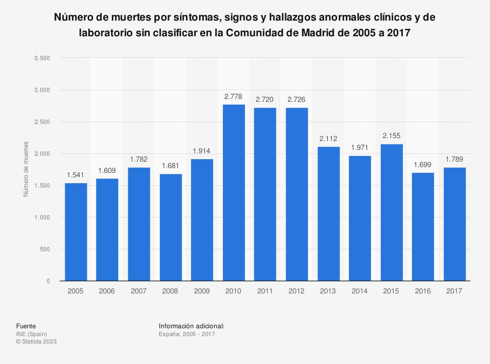 Estadística: Número de muertes por síntomas, signos y hallazgos anormales clínicos y de laboratorio sin clasificar en la Comunidad de Madrid de 2005 a 2017 | Statista