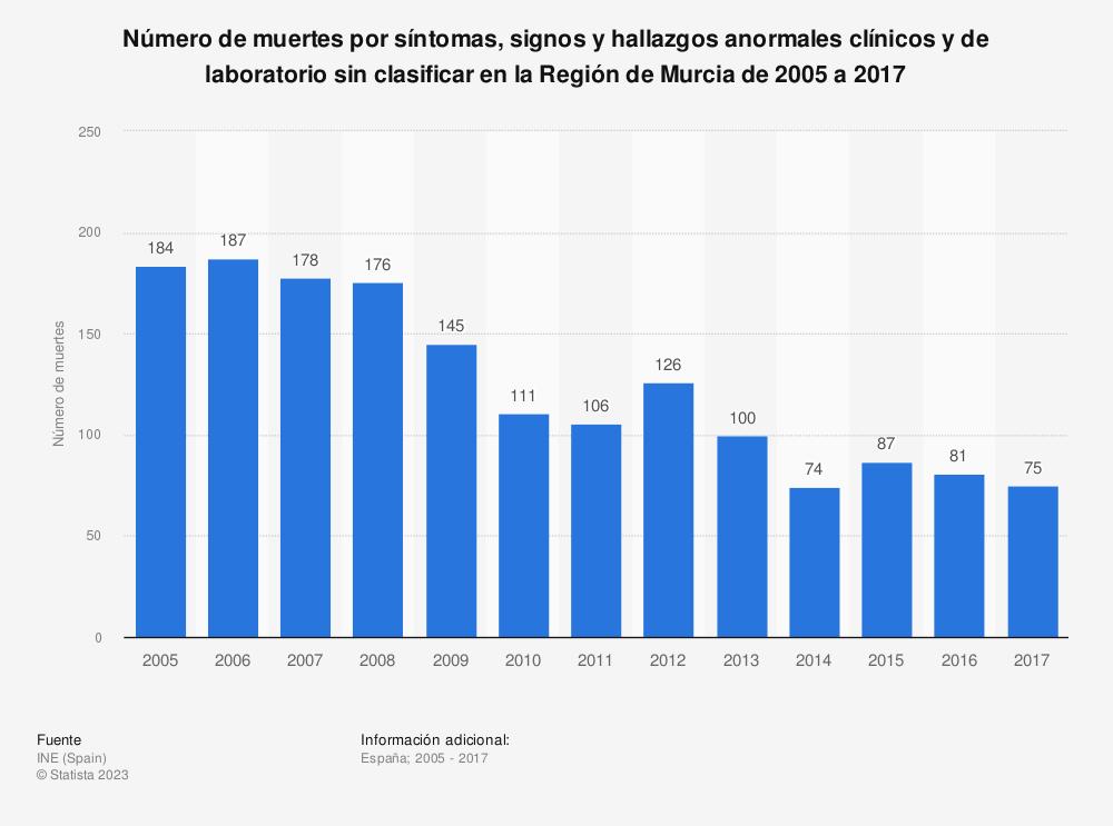 Estadística: Número de muertes por síntomas, signos y hallazgos anormales clínicos y de laboratorio sin clasificar en la Región de Murcia de 2005 a 2017 | Statista