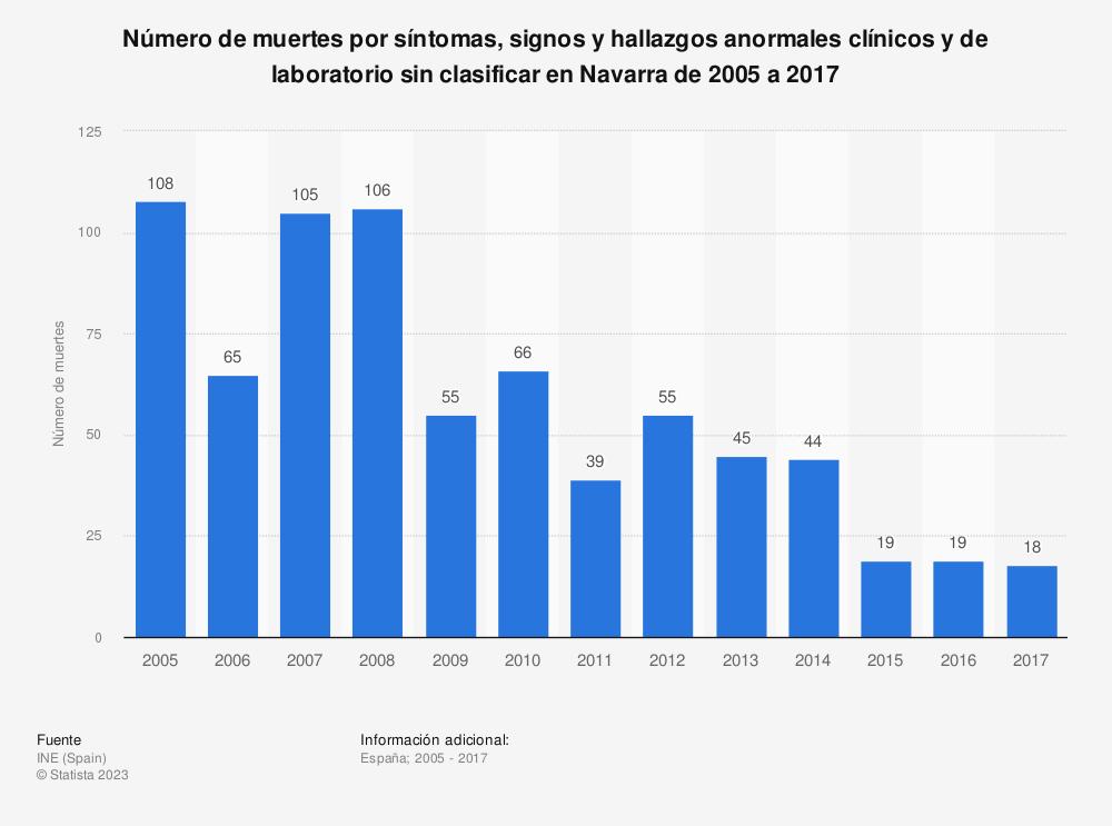 Estadística: Número de muertes por síntomas, signos y hallazgos anormales clínicos y de laboratorio sin clasificar en Navarra de 2005 a 2017 | Statista
