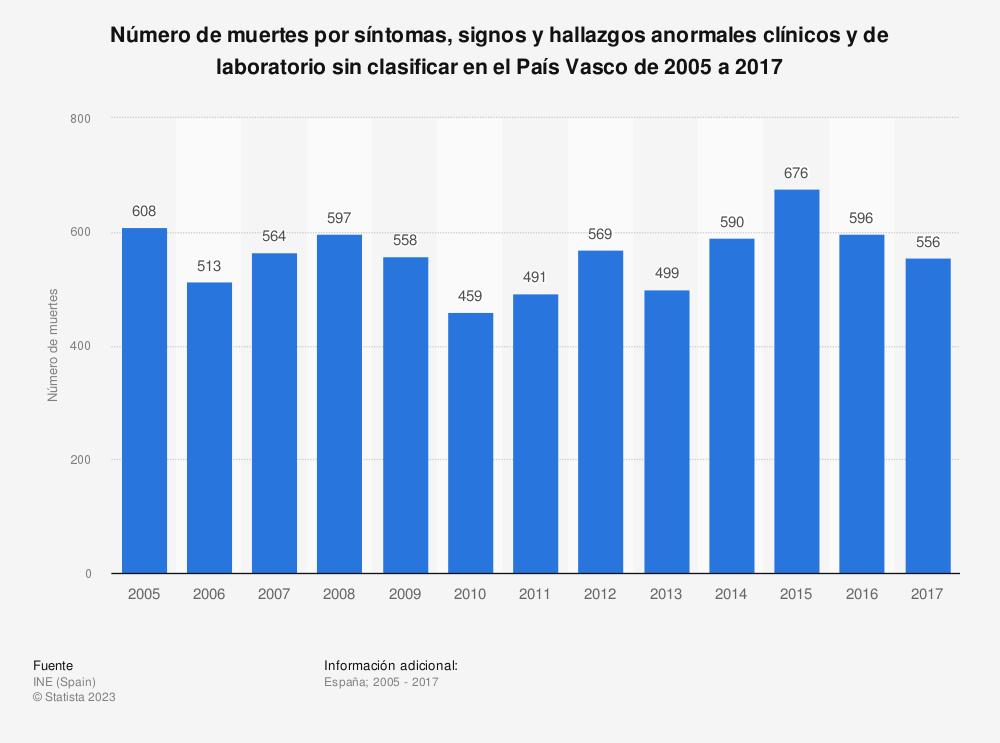 Estadística: Número de muertes por síntomas, signos y hallazgos anormales clínicos y de laboratorio sin clasificar en el País Vasco de 2005 a 2017 | Statista