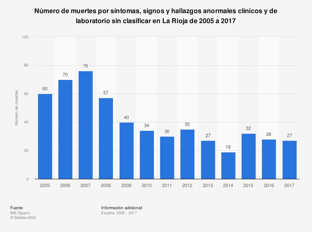 Estadística: Número de muertes por síntomas, signos y hallazgos anormales clínicos y de laboratorio sin clasificar en La Rioja de 2005 a 2017 | Statista