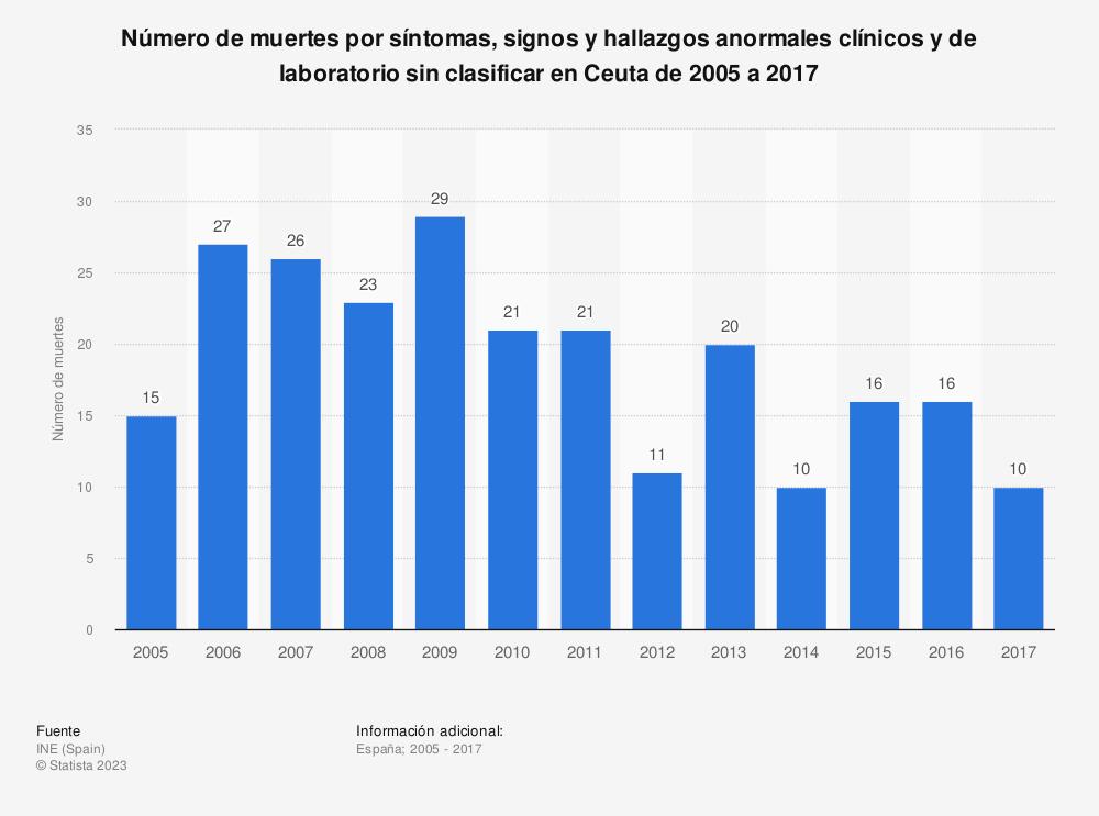 Estadística: Número de muertes por síntomas, signos y hallazgos anormales clínicos y de laboratorio sin clasificar en Ceuta de 2005 a 2017 | Statista