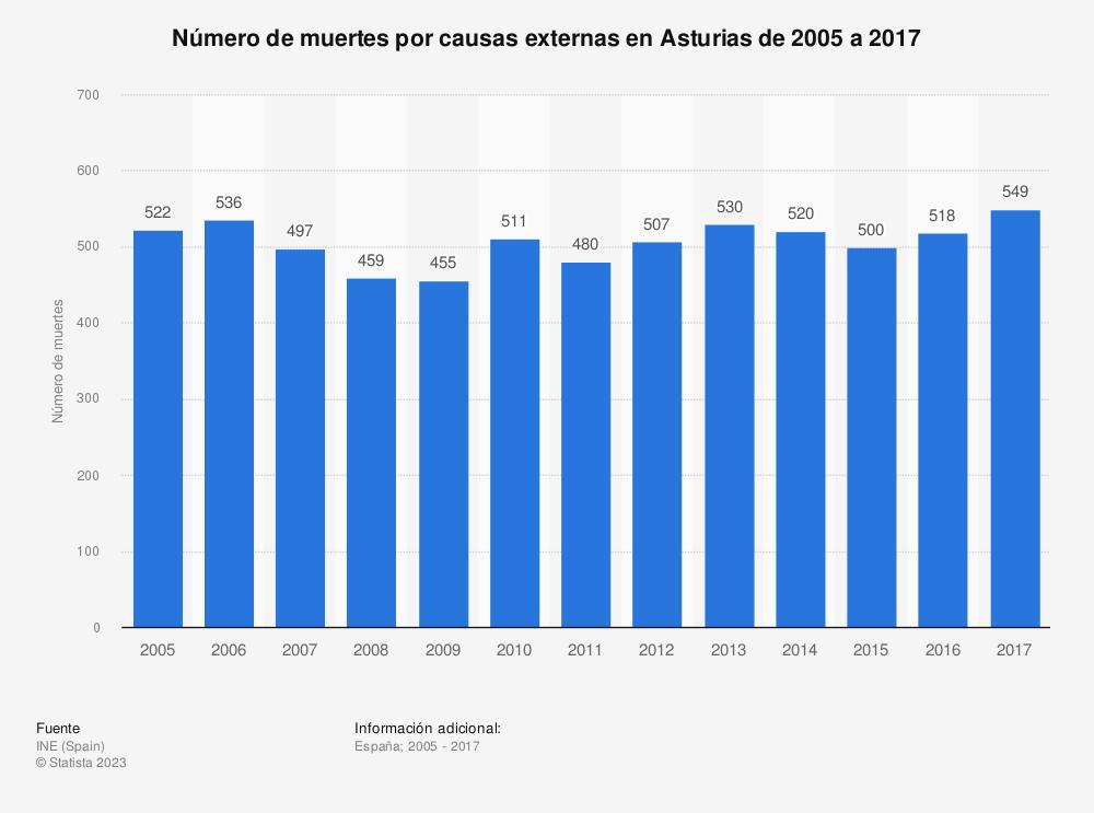 Estadística: Número de muertes por causas externas en Asturias de 2005 a 2017 | Statista