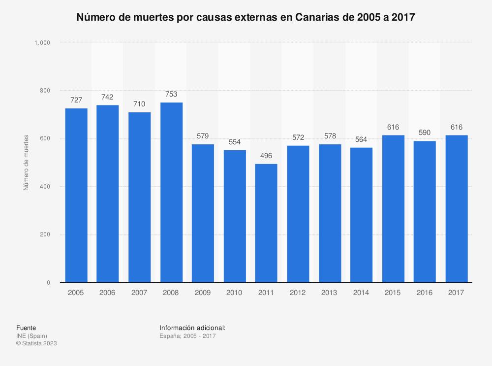 Estadística: Número de muertes por causas externas en Canarias de 2005 a 2017 | Statista