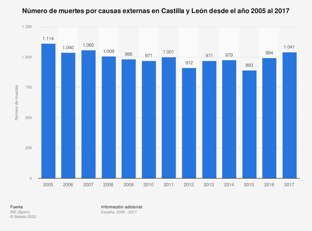 Estadística: Número de muertes por causas externas en Castilla y León desde el año 2005 al 2017 | Statista
