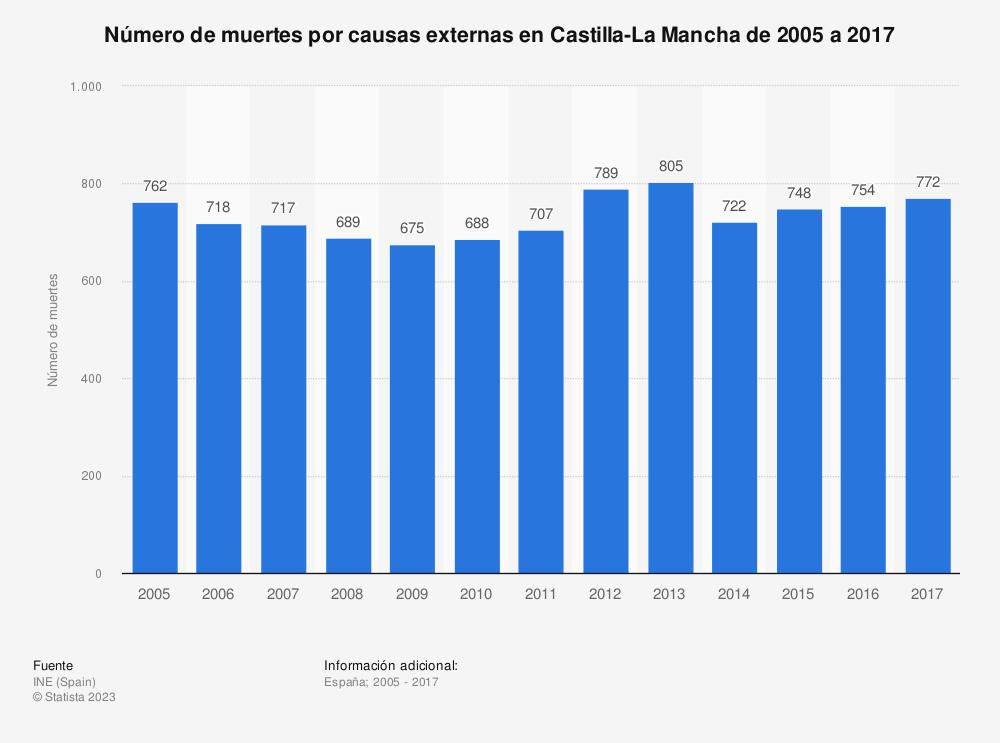 Estadística: Número de muertes por causas externas en Castilla-La Mancha de 2005 a 2017 | Statista
