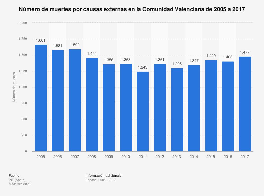 Estadística: Número de muertes por causas externas en la Comunidad Valenciana de 2005 a 2017 | Statista