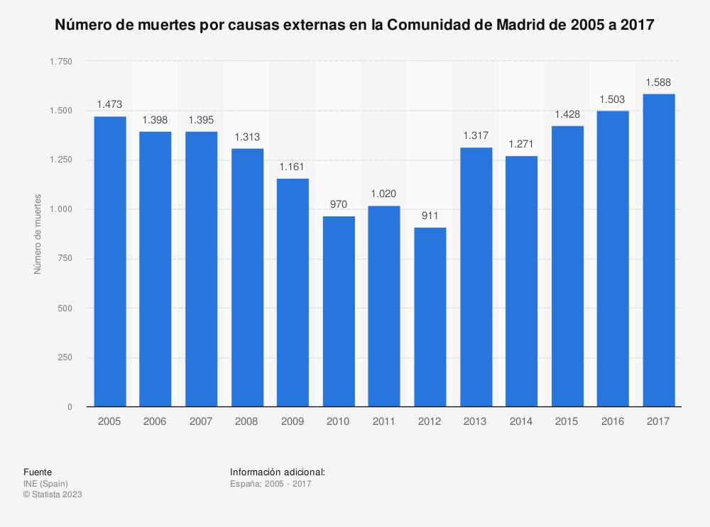 Estadística: Número de muertes por causas externas en la Comunidad de Madrid de 2005 a 2017 | Statista