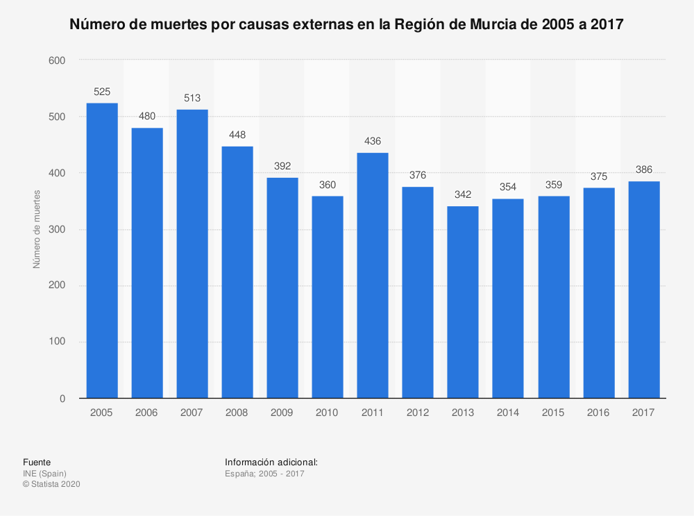 Estadística: Número de muertes por causas externas en la Región de Murcia de 2005 a 2017 | Statista