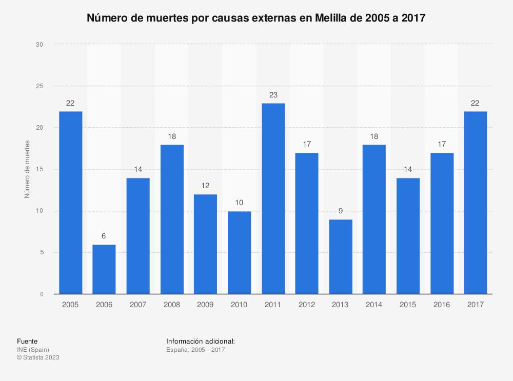Estadística: Número de muertes por causas externas en Melilla de 2005 a 2017 | Statista