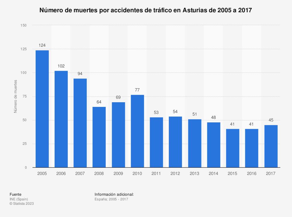 Estadística: Número de muertes por accidentes de tráfico en Asturias de 2005 a 2017 | Statista