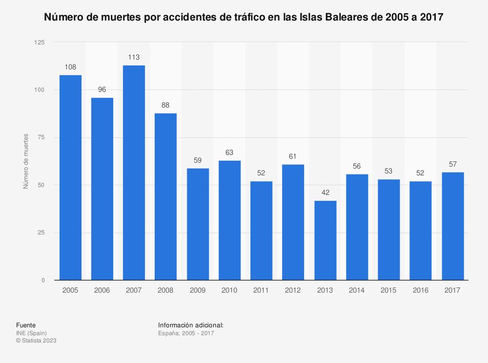 Estadística: Número de muertes por accidentes de tráfico en las Islas Baleares de 2005 a 2017 | Statista