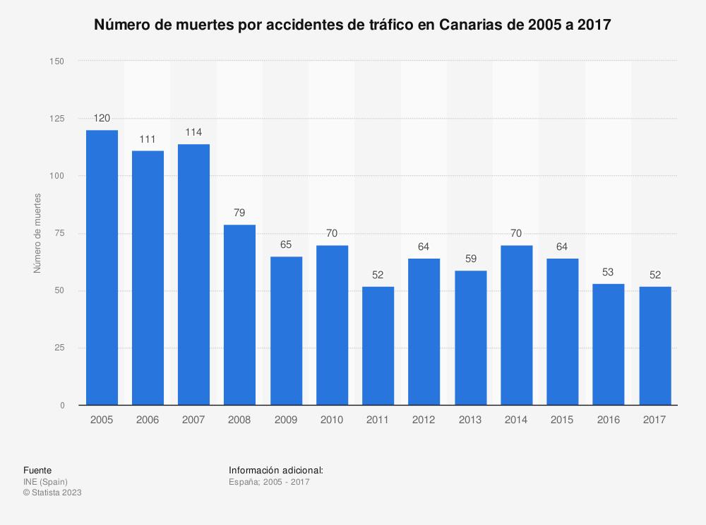 Estadística: Número de muertes por accidentes de tráfico en Canarias de 2005 a 2017 | Statista