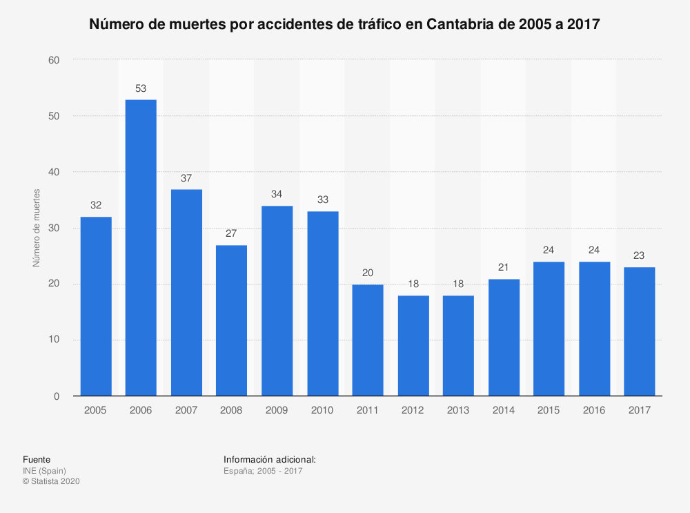 Estadística: Número de muertes por accidentes de tráfico en Cantabria de 2005 a 2017 | Statista