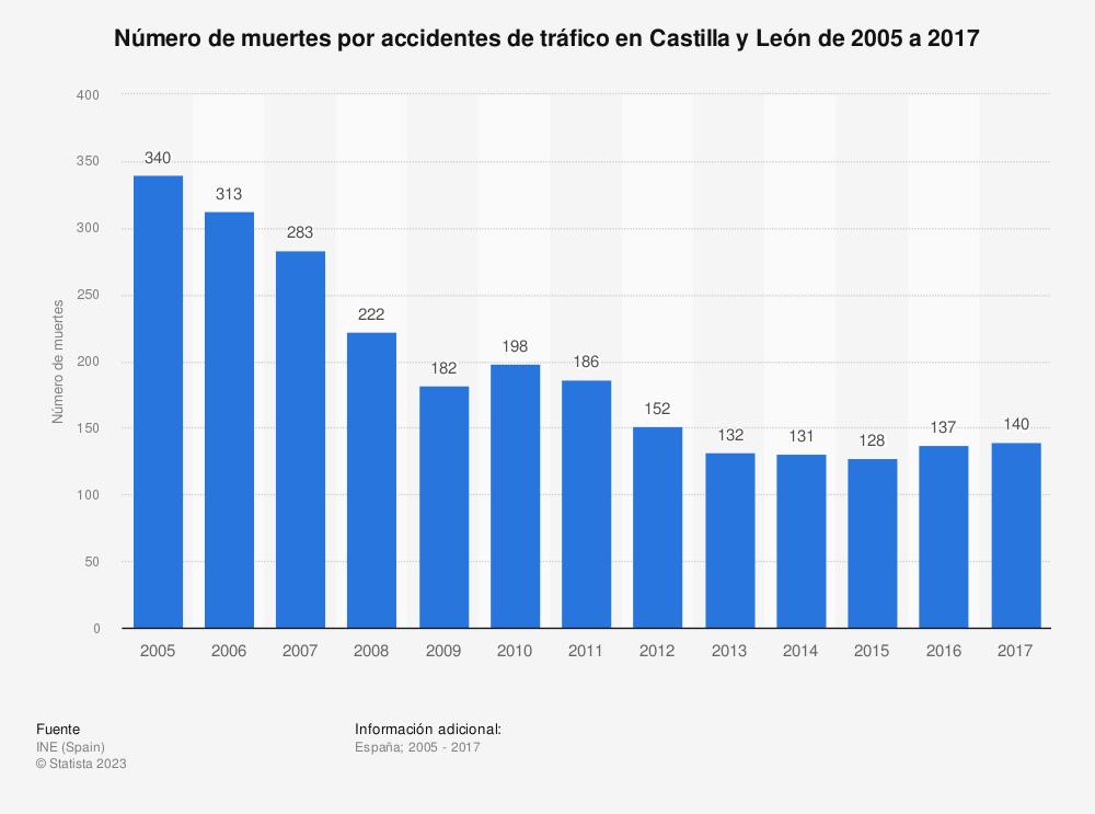 Estadística: Número de muertes por accidentes de tráfico en Castilla y León de 2005 a 2017 | Statista