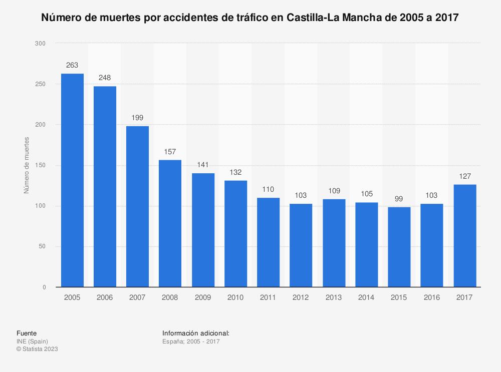 Estadística: Número de muertes por accidentes de tráfico en Castilla-La Mancha de 2005 a 2017 | Statista