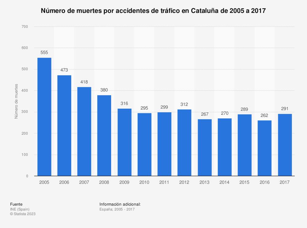 Estadística: Número de muertes por accidentes de tráfico en Cataluña de 2005 a 2017 | Statista