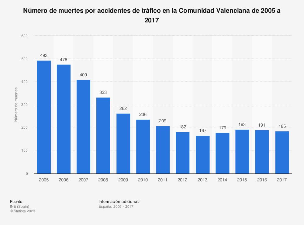 Estadística: Número de muertes por accidentes de tráfico en la Comunidad Valenciana de 2005 a 2017 | Statista