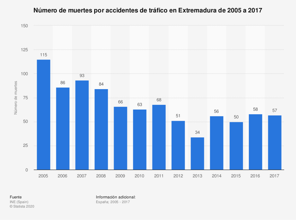 Estadística: Número de muertes por accidentes de tráfico en Extremadura de 2005 a 2017 | Statista