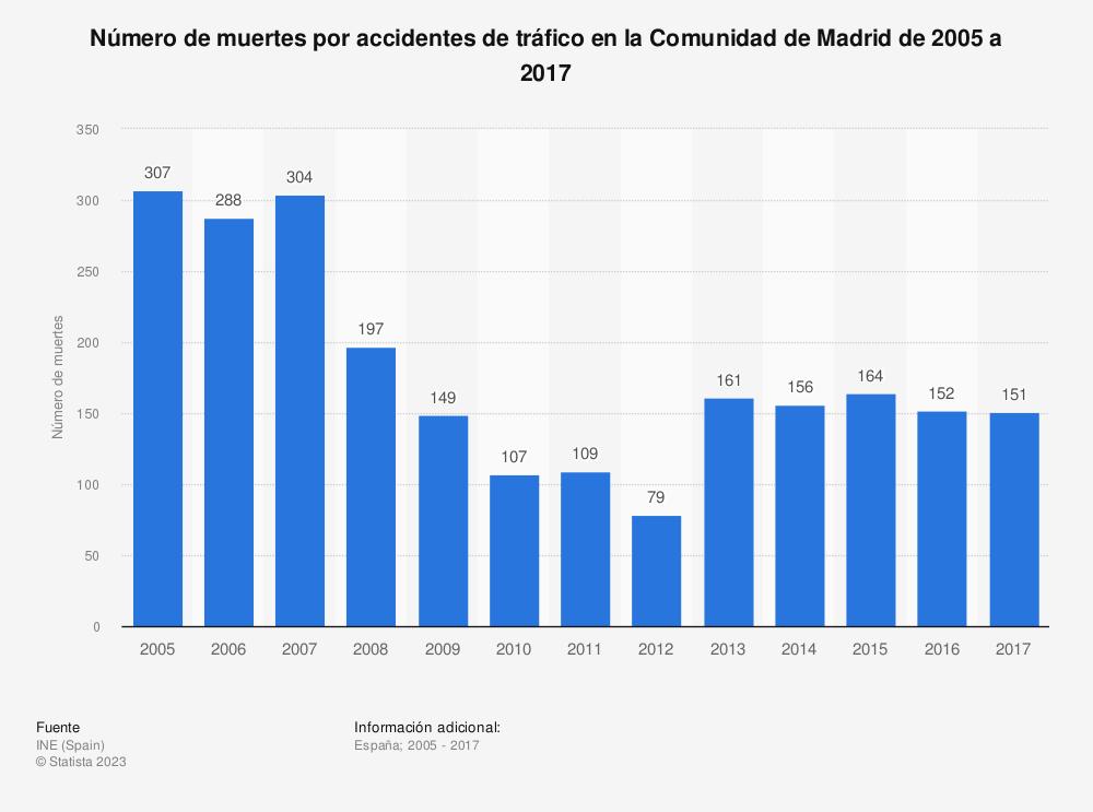Estadística: Número de muertes por accidentes de tráfico en la Comunidad de Madrid de 2005 a 2017 | Statista