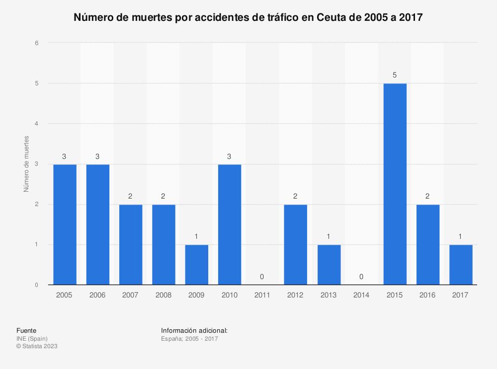 Estadística: Número de muertes por accidentes de tráfico en Ceuta de 2005 a 2017 | Statista