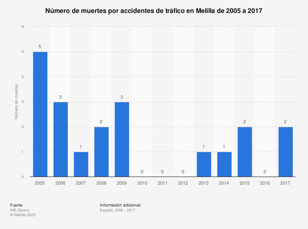 Estadística: Número de muertes por accidentes de tráfico en Melilla de 2005 a 2017 | Statista