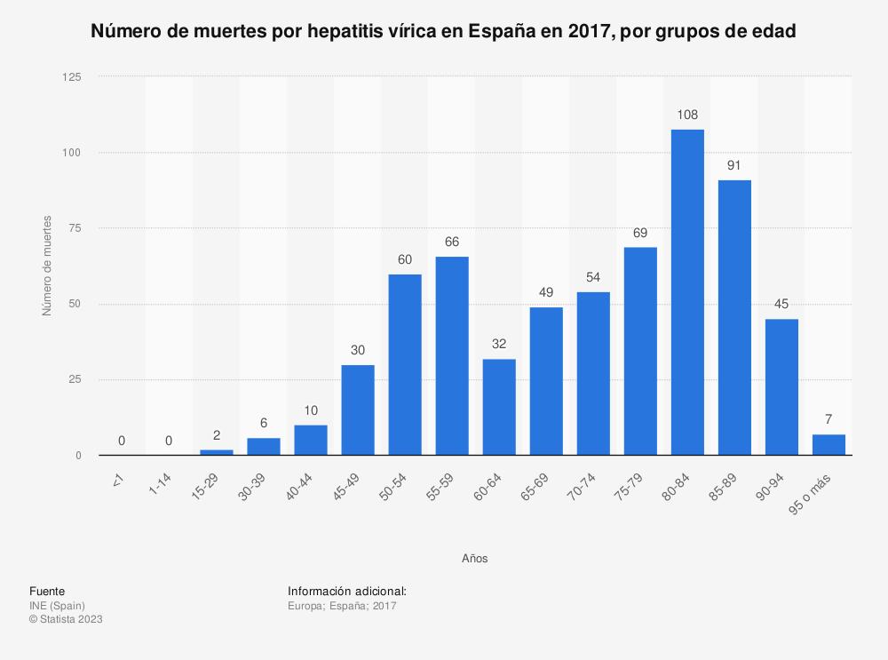 Estadística: Número de muertes por hepatitis vírica en España en 2017, por grupos de edad | Statista