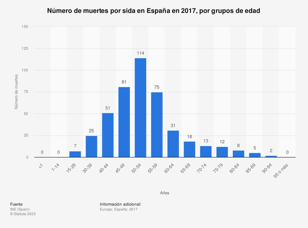 Estadística: Número de muertes por sida en España en 2017, por grupos de edad | Statista