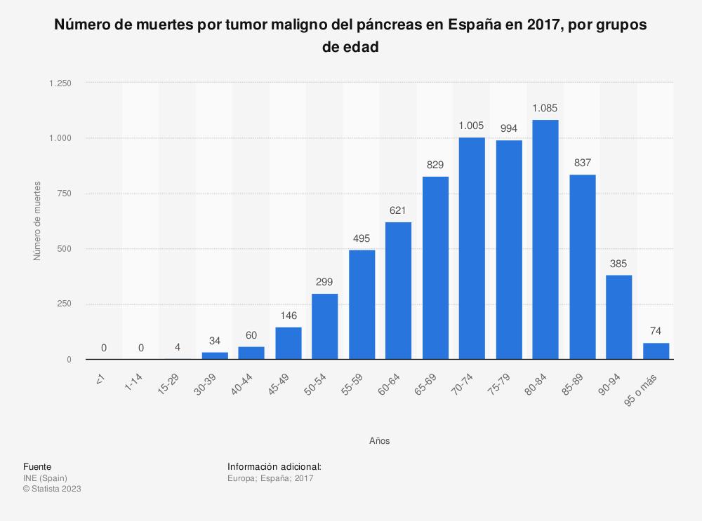 Estadística: Número de muertes por tumor maligno del páncreas en España en 2017, por grupos de edad | Statista
